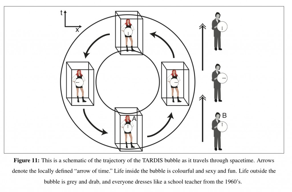 a basic schematic spacetime diagram of how the TARDIS works.