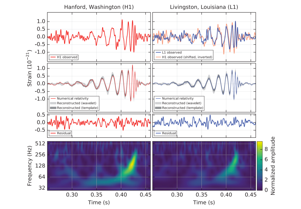 The data from the LIGO paper in phys. rev. lett.